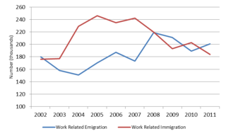 Work related immigration