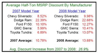 Toyota Tundra Resale Value Likely Falling