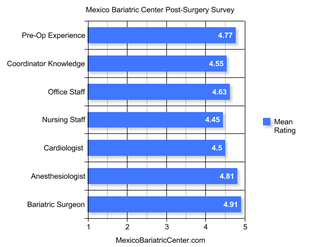 Patients Give Mexico Bariatric Center Rave Reviews
