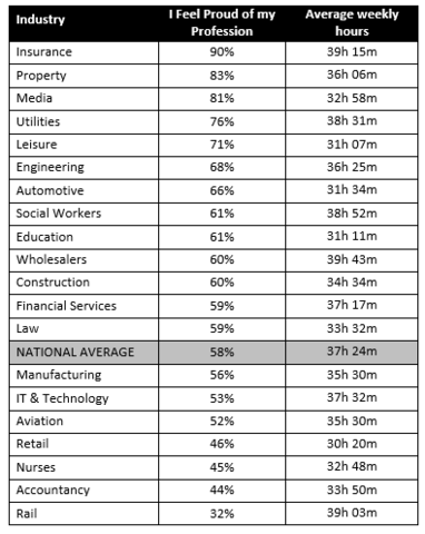 Table to show percentage of workers who are proud of their job