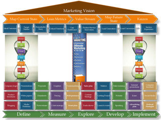 The Pillars of the Lean Marketing House Webinar