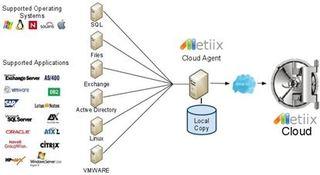 Metiix Brings Unprecedented Low-Cost Big Data Storage