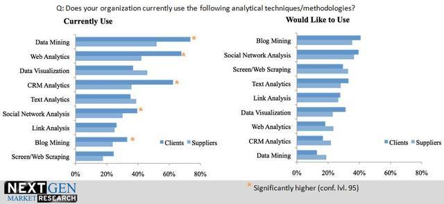 2010 Next Gen Market Research Trends Study