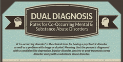 Hillside Infographic: Dual Diagnosis Rates for Mental Disorders and Substance Abuse