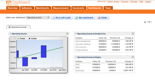 KPI Dashboard, a SaaS solution by Mirror42 visualizes performance of Small and Medium businesses at a glance