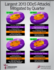 Prolexic Publishes Infographic on Largest Attacks Mitigated in 2013