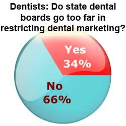 One-third of dentists feel dental boards are hampering their dental marketing efforts.
