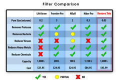 Water Filter Comparison