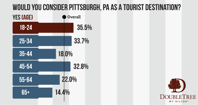 Millennials lead the charge as younger Americans begin to recognize Pittsburgh's potential as a tourist destination.