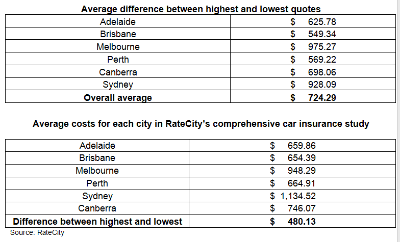 Average Price Of Full Coverage Car Insurance