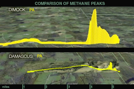 A Baseline example: Comparison of Damascus Township, PA, with Dimock Township, PA at the same methane measurement scale, Dimock peak max. is 15.4 ppm, Damascus is 3.5 ppm. Credit:GasSafety/DCS