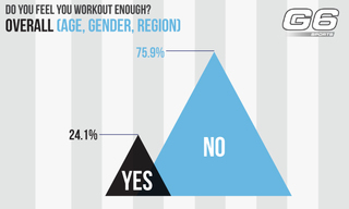 G6 Sports Survey Discovers that Over ¾ of Americans Are Not Working Out Enough