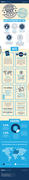 Internation postage facts infographic from Baker Goodchild