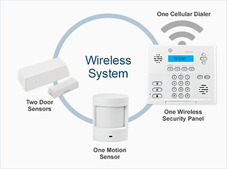 WH Security Offers Rental Housing Security Systems