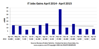 IT Job Market growth now flat – CIOs more cautious says Janco