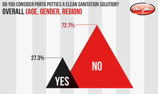 New Survey From Mr. John Finds Most Americans Reluctant to Use Porta Potties