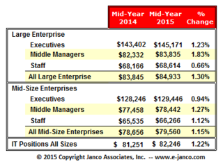 Janco Reports IT salaries are moving up across the board and 160,000 IT jobs to be added in 2015