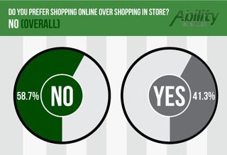 Ability Business Explores the Rise of eCommerce in Latest Survey