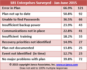 Disaster Recovery Template now includes 17 electronic forms in latest release by Janco