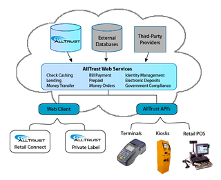 AllTrust Networks Launches New Cloud Platform AllTrust Cloud Delivers Underbanked Financial Products via Web Services