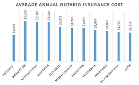 Average Car Insurance Cost Mississauga