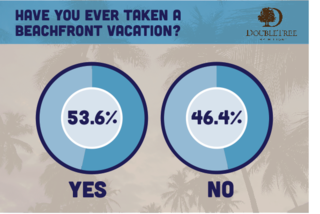Survey Says Over Half of the Country Has Been on a Beachfront Getaway