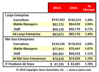 Janco Reports IT salaries remain flat as demand dries up for IT Pro