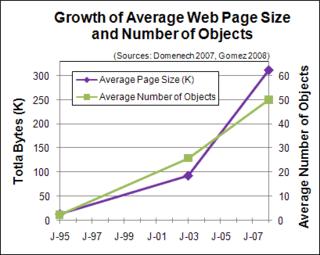 Website Optimization: Average Web Page Size Triples Since 2003