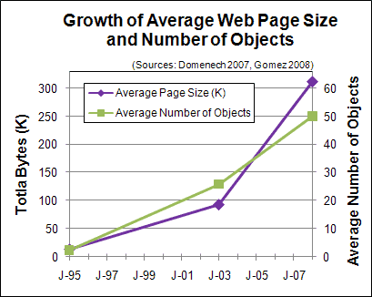 Growth of the Average Web Page