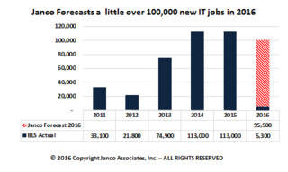 Fewer new IT jobs will be created in 2016 than in 2015 according to Janco Associates