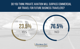 Global Jet Capital Shares Their Survey Results on the Future of Business Travel