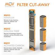 MUV adaptable water filter.