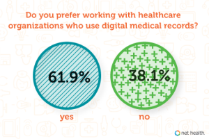 Net Health Explores Survey Results that Suggest the New Era of Medical Records Technology is Holding Strong