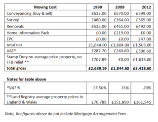 Shocking 85% more expensive to move home now than in 2009.