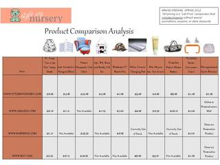 StyleMyNursery.com Survey Finds Stronger Pricing, Variety, Shopping Experience Against Bigger Competition