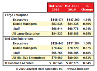 Median IT Salary is $82,775 in Janco Associates Mid-Year IT Salary Survey