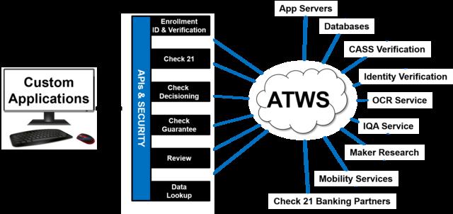 ATWS Platform