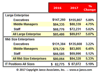 IT Salaries and Hiring Up Significantly According to Janco