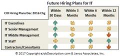 CIO 2017 Hiring Plans