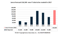 2017 Forecasted IT Job Market Growth