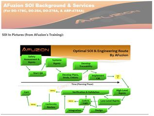 AFuzion Launches New DO-178C & DO-254 SOI Optimization Services