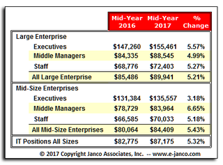 IT Salaries up while hiring slows according to Janco