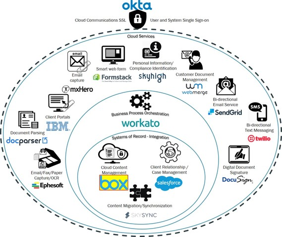 Cloud Content Reference Architecture - brought to you by Neocol