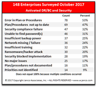Reasons why DR/BC and Security fail after an extended business outage