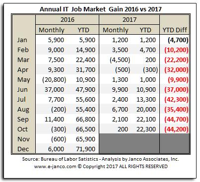 IT Job Market Gains 2017