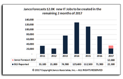 IT Job Market growth Historic and Forecast