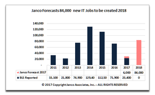 IT job market will increase by 80K to 100k new jobs in 2018 according to Janco