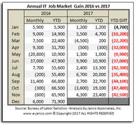 IT Job Market growth historical