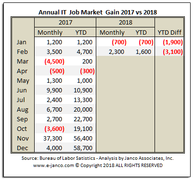 IT Job Market growth 2018 vs 2107