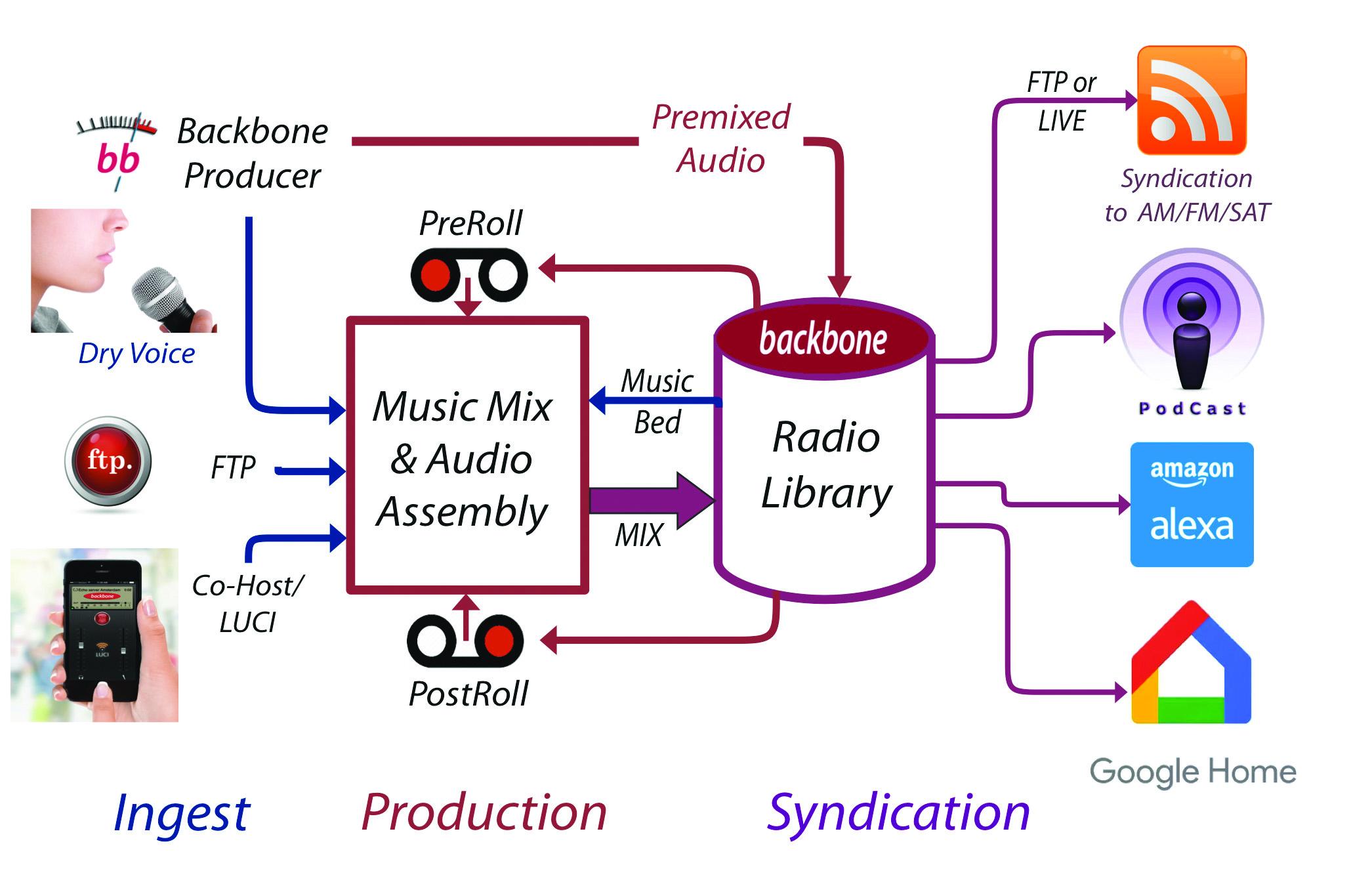 New Backbone Hub Speeds On-Demand Audio Production & Distribution ...